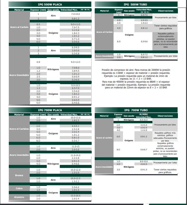 Capacidades de Corte Láser de Fibra Óptica (PDF Descargable)