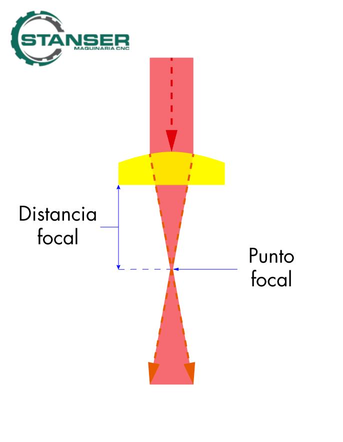 Distancia focal Láser CO2